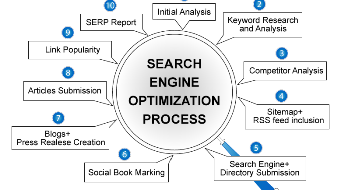 Your Web Development Team Need To Focus On 3 Main SEO Objectives In 2015